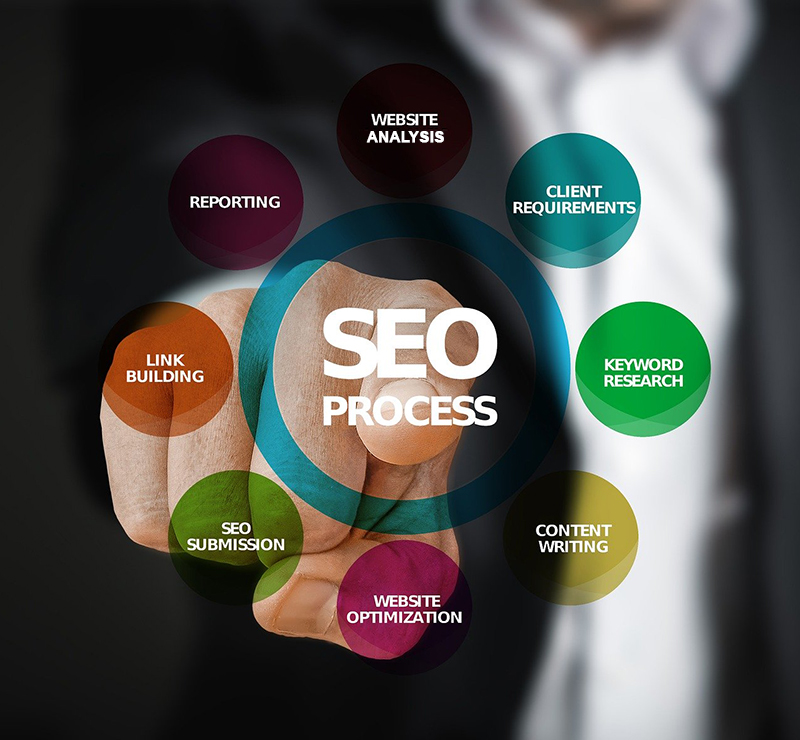 Why Choose Our SEO Services